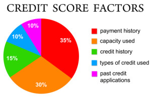 Money and Credit Score Factors