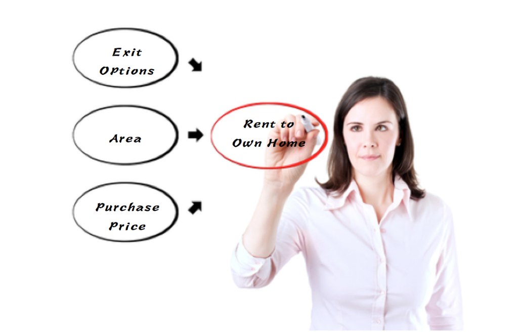 Rent to Own Investing