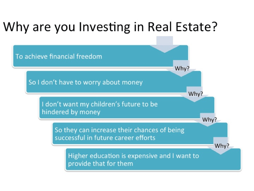 Why First Investment Property